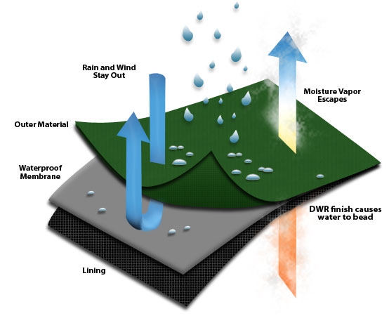 waterproofmembrane