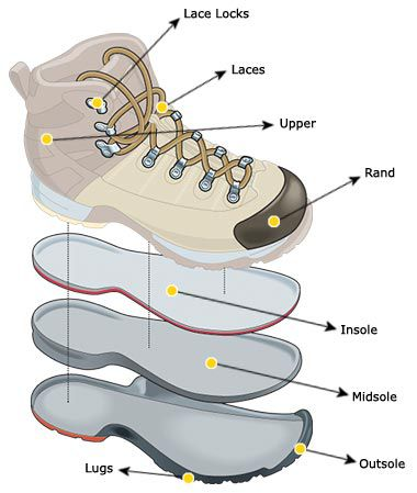 hiking boot diagram